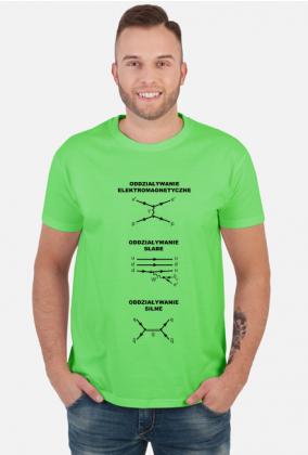 Diagramy Feynmana. Oddziaływania - jasne tło